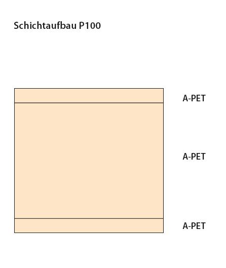 Schichtaufbau HAGNER Future Folien Polylux® Regranulat Lebensmittel, lösemittelfrei kaschierte Verbundfolien